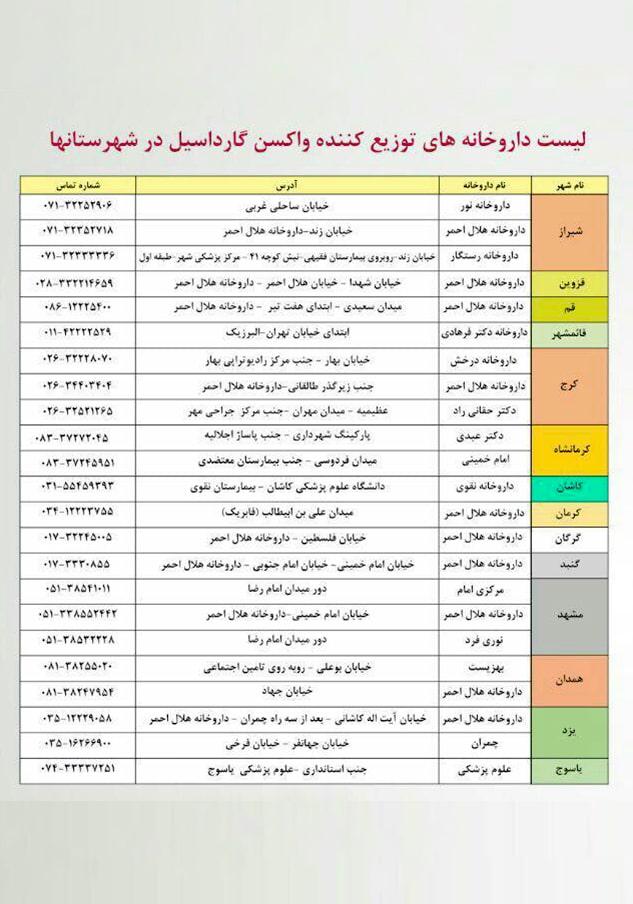 لیست مراکز توزیع کننده واکسن گارداسیل در شهرستانها