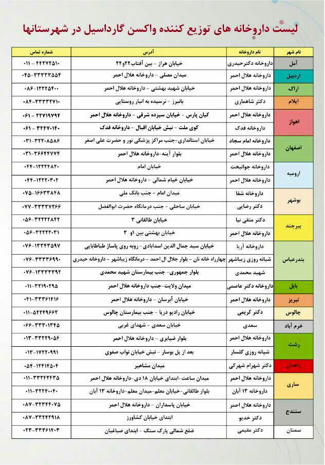 لیست داروخانههای توزیع کننده واکسن گارداسیل در شهرستانها